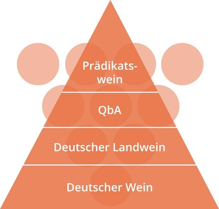Qualitäts Pyramide