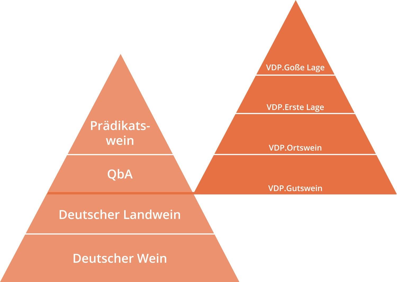 Qualitäts Pyramide mit VDP